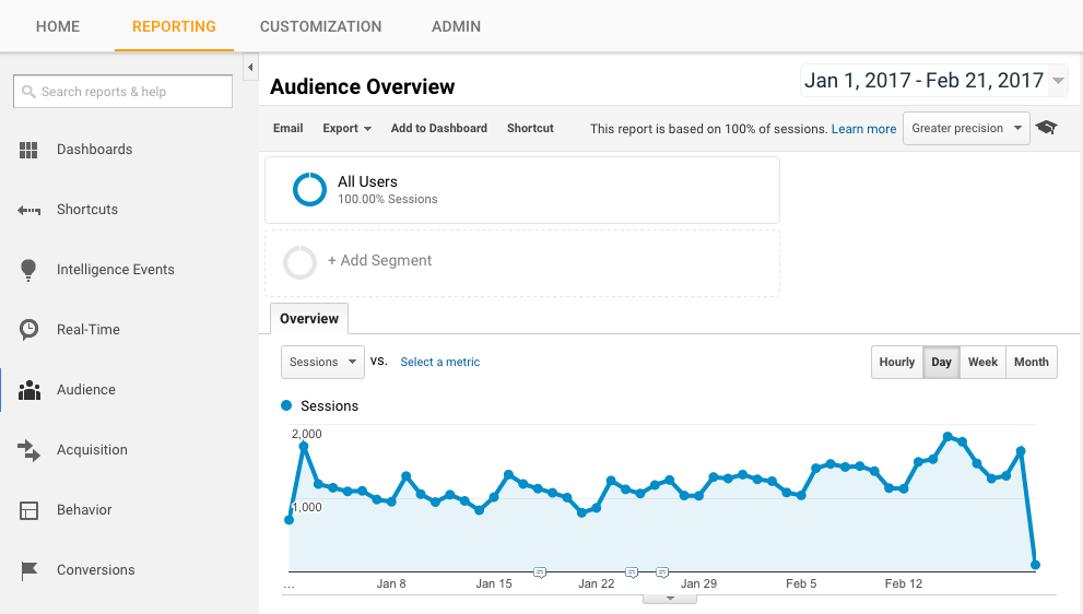 google analytics report section