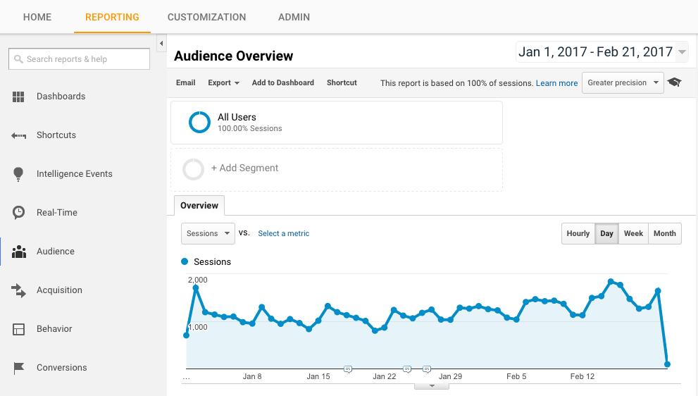 google analytics report section
