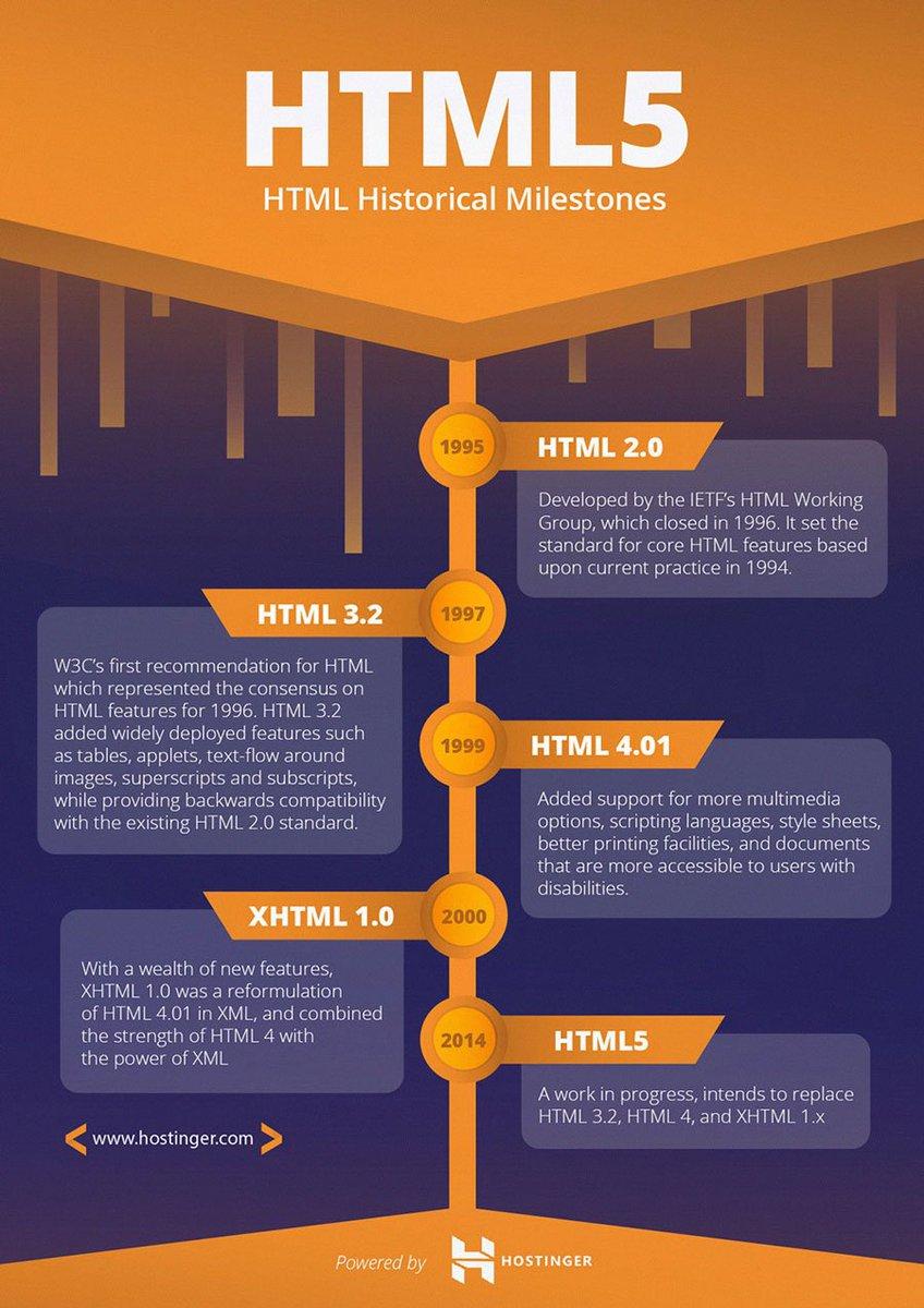 história do html5 em linha do tempo