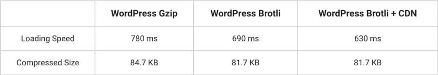 comparação entre gzip e brotli para compactação de imagens
