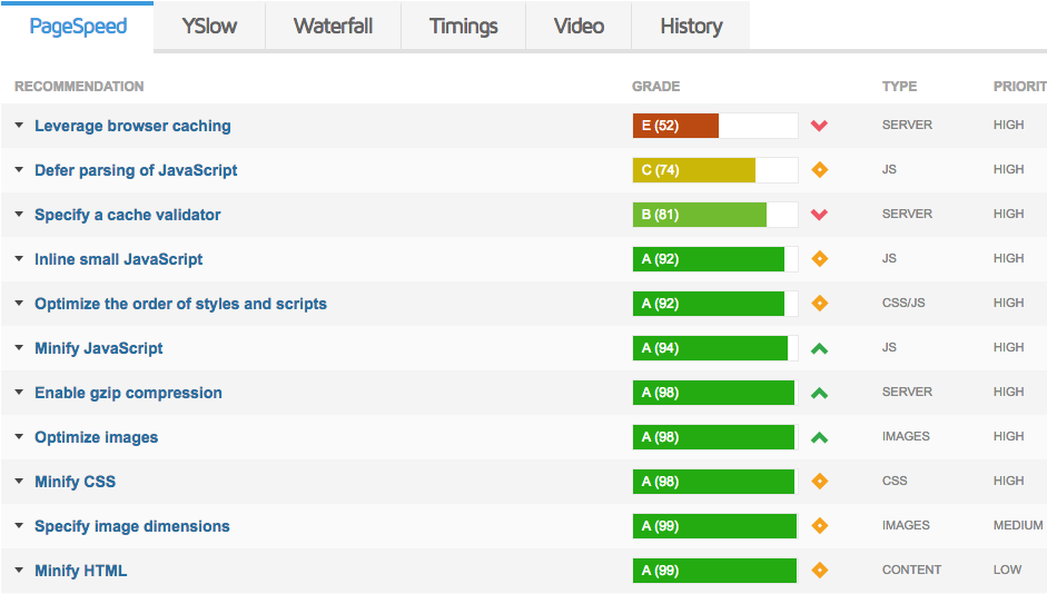 testar velocidade do site wordpress