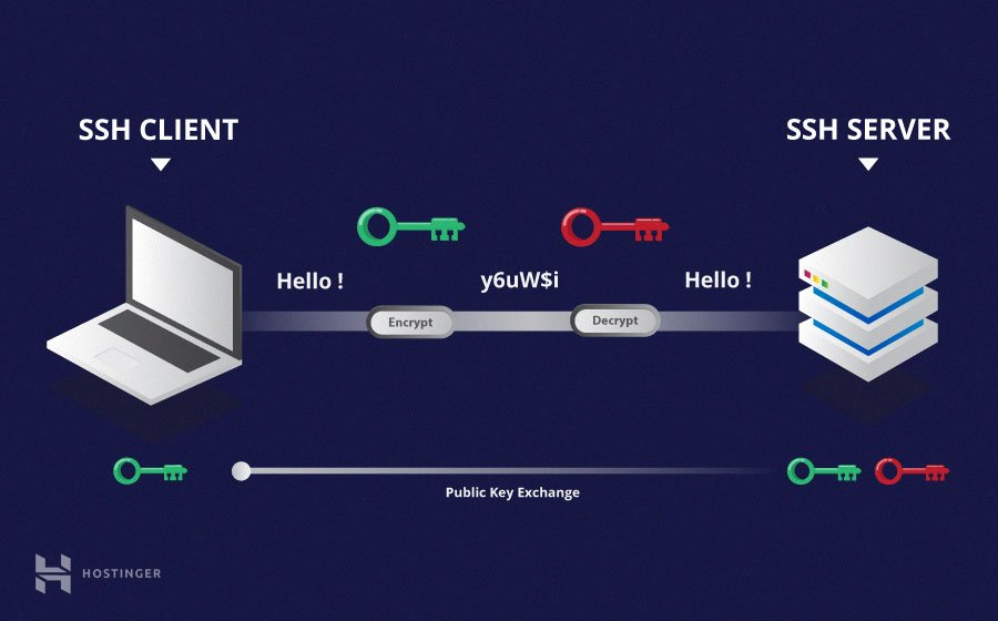 criptografia-assimétrica-hostinger