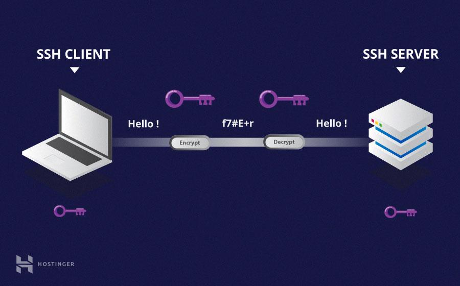 criptografia-simetrica-ssh-hostinger