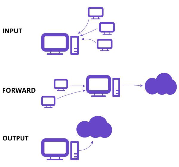 iptabes-tutorial-input-forward-output
