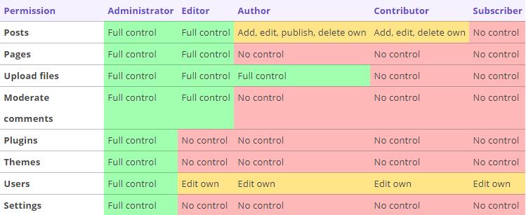 tutorial-wordpress-hostinger