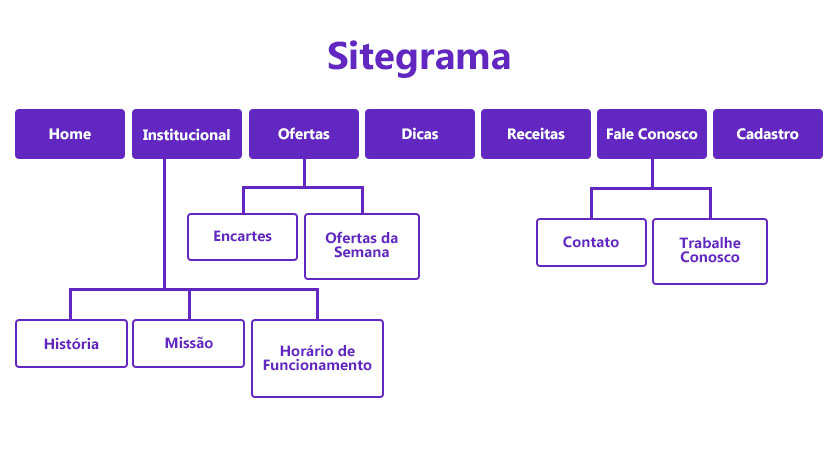 Creating a sitegrama