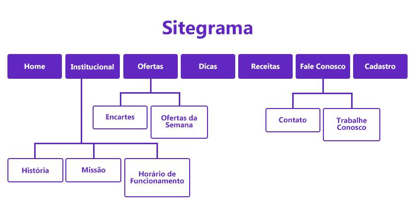 Como criar um sitegrama