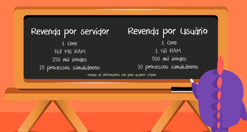Revenda por servidor versus revenda por usuário