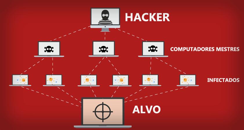 Essa é a estrutura de funcionamento de um ataque DDoS