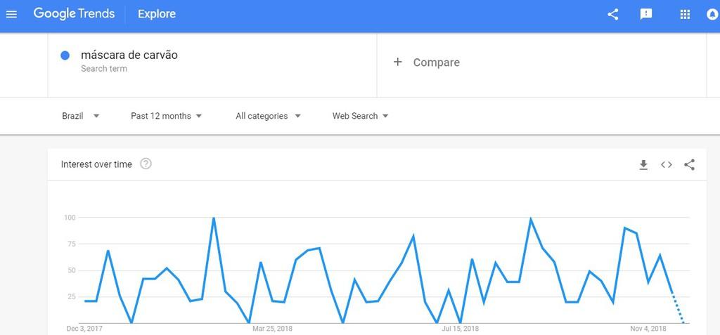 exemplo de pesquisa no google trends