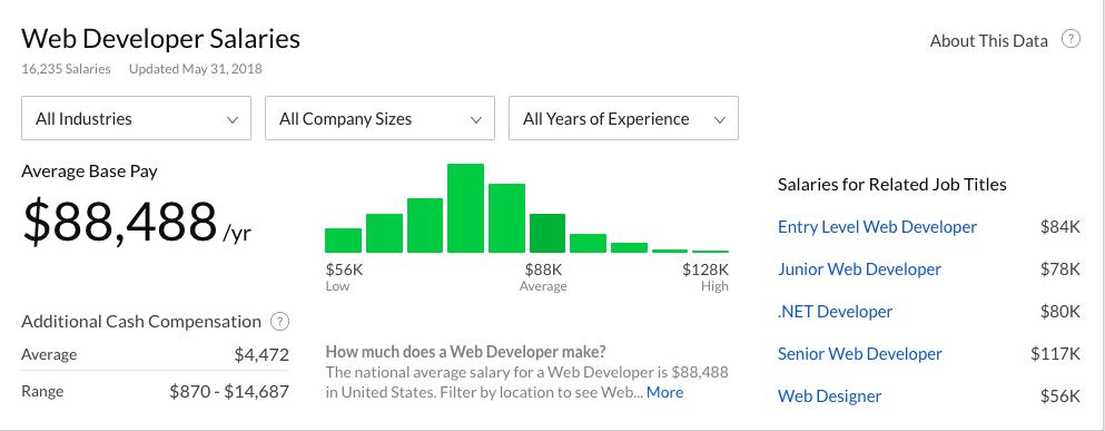 Salário desenvolvedor Web
