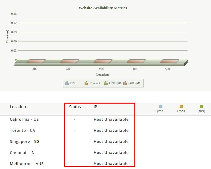 mensagem indica que o site está offline pelo site24x7.com