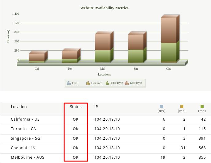 gráfico que mostra se um site está funcionando e online