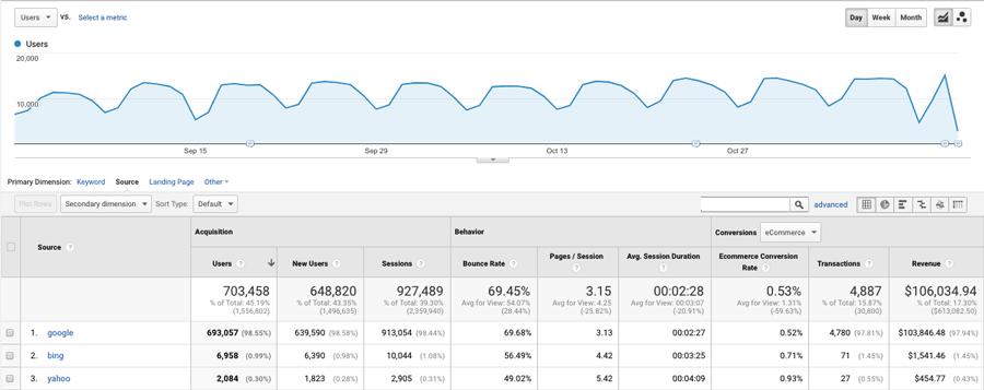 exemplo Google Analytics para integrar na sua loja