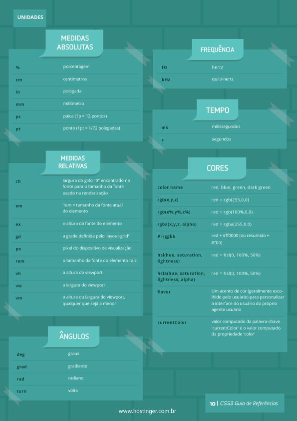usar códigos com classe css para o seu blog