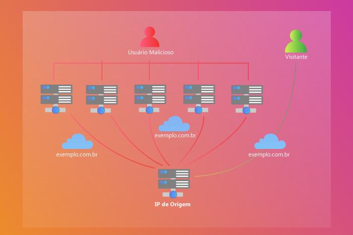 proteção cloudflare cdn contra ataque ddos