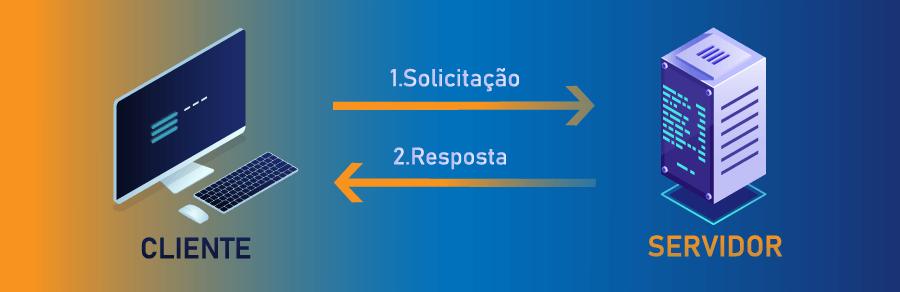 modelo cliente e servidor do banco de dados mysql
