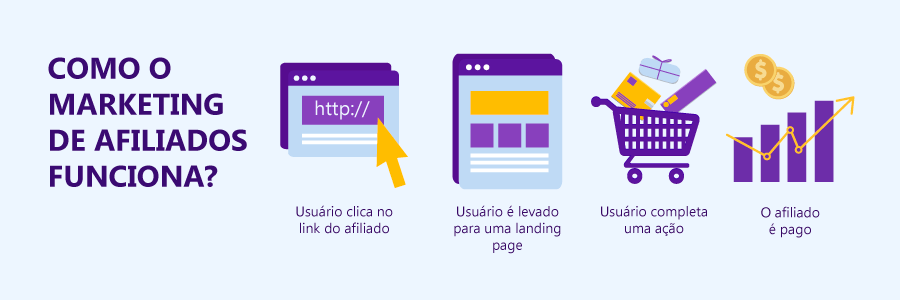 como funciona o marketing de afiliados