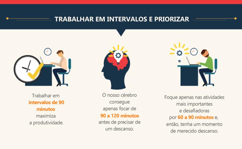 infografico sobre tempo no trabalho home office