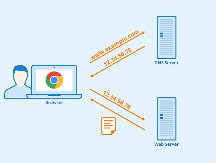 explicação de como funciona o domain name system